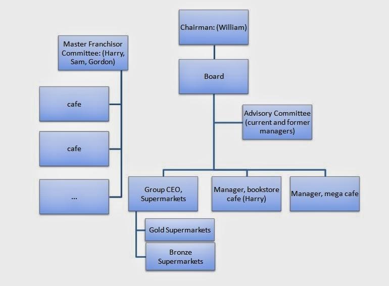 Case Study: Oligarch Enterprises